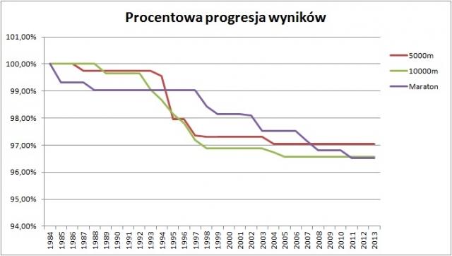 proresja_wynikow