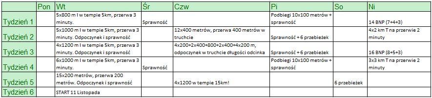 trening_po_maratonie_tabela