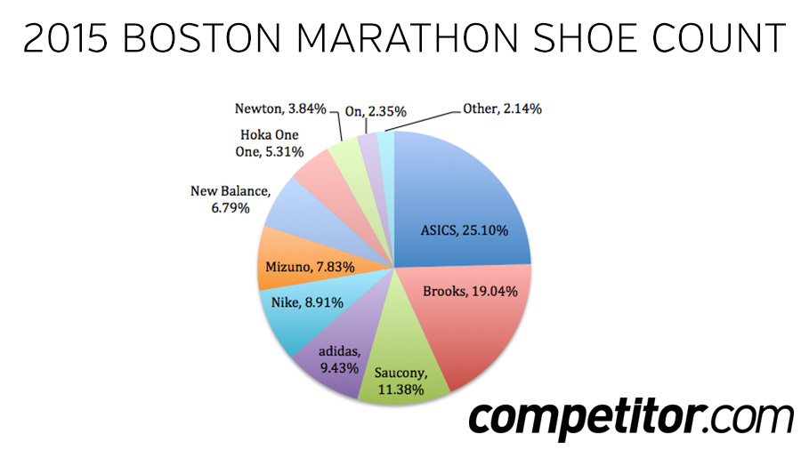 Most Popular Running Shoe Companies By Sales Volume