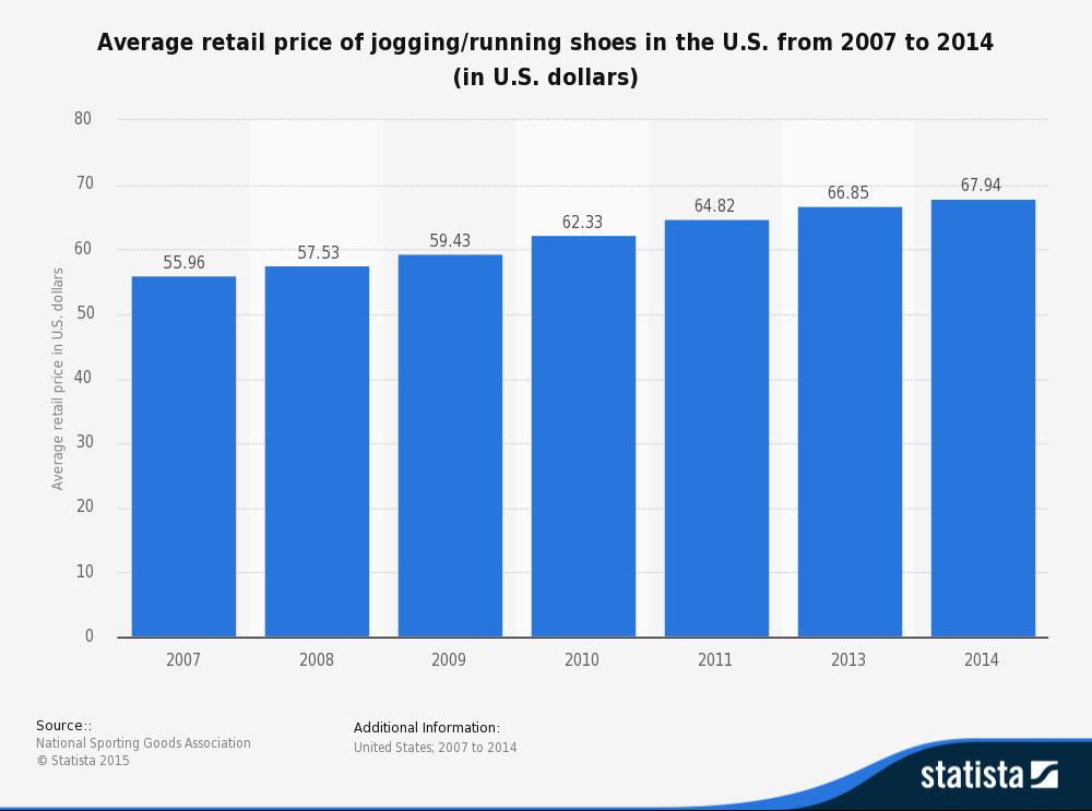 Tak zmieniały się ceny butów w USA na przestrzeni kilku ostatnich lat