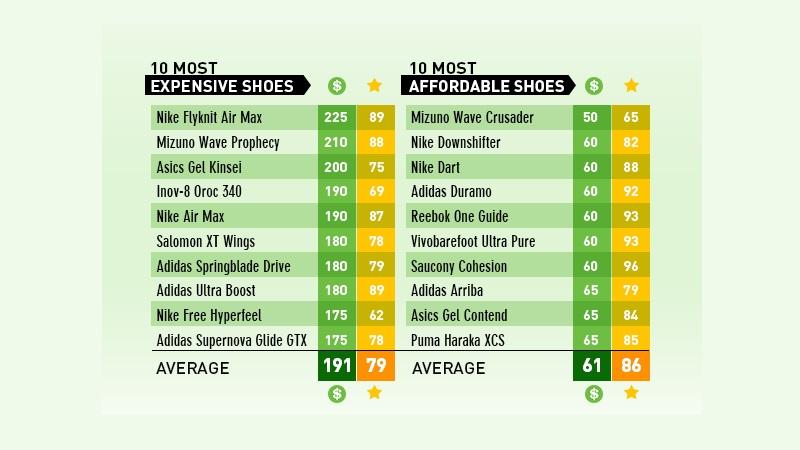 Zestawienie najdroższych i najtańszych butów do biegania