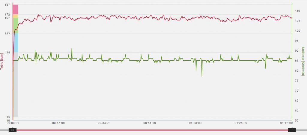 Naprawdę długo myślałem, że pulsometr się zepsuł ;)